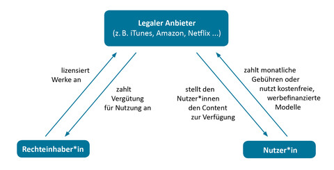 Download Schaubild legale Streaming Portale